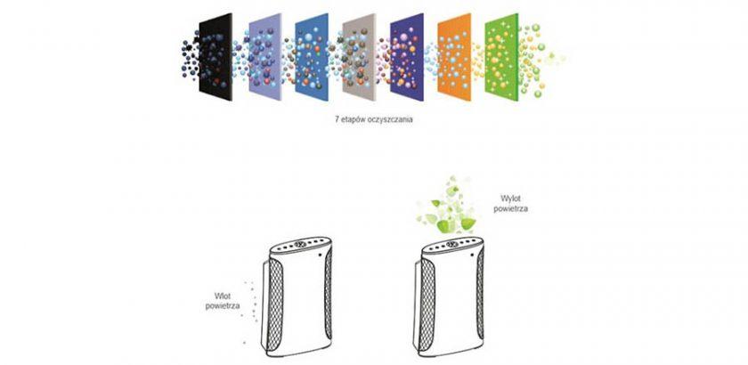 zasada działania oczyszczacza powietrza - stop smog